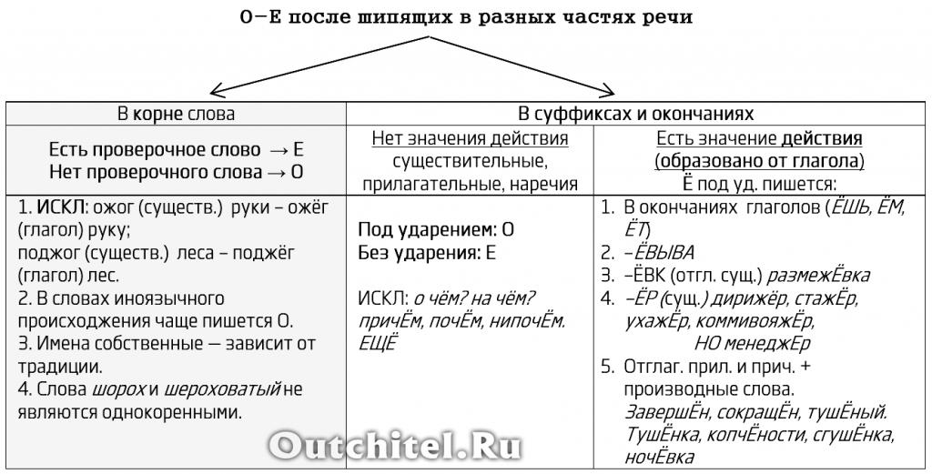 Правописание О и Е после шипящих. Сводное правило (таблица), исключения, примеры