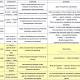 Лексические группы слов. Синонимы, антонимы, паронимы, омонимы. Таблица1