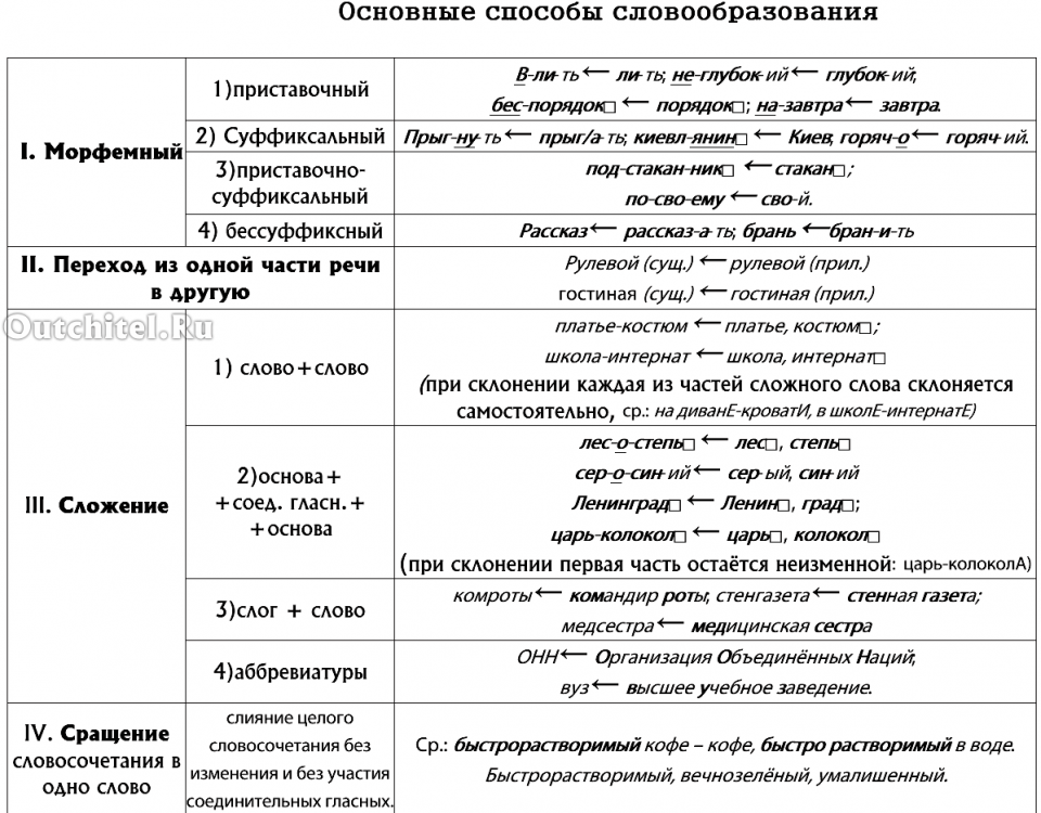 Способы словообразования (всё в одной таблице)