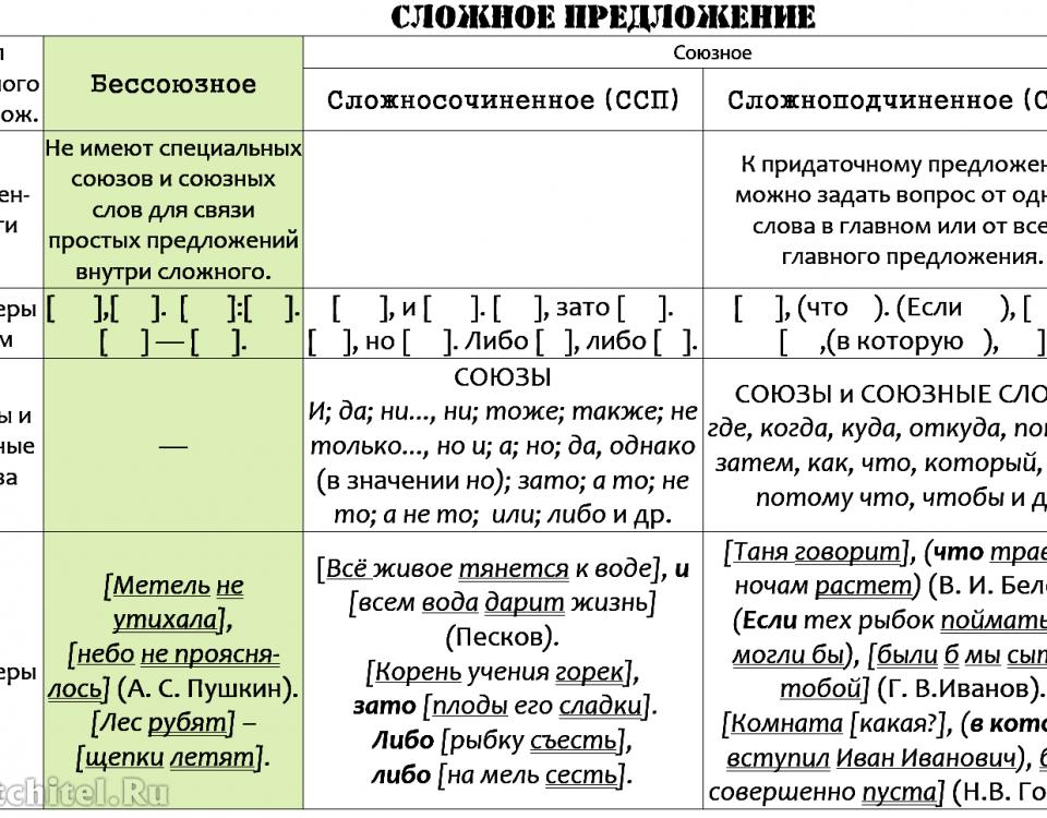 Сложное предложение (вся тема в одной таблице)