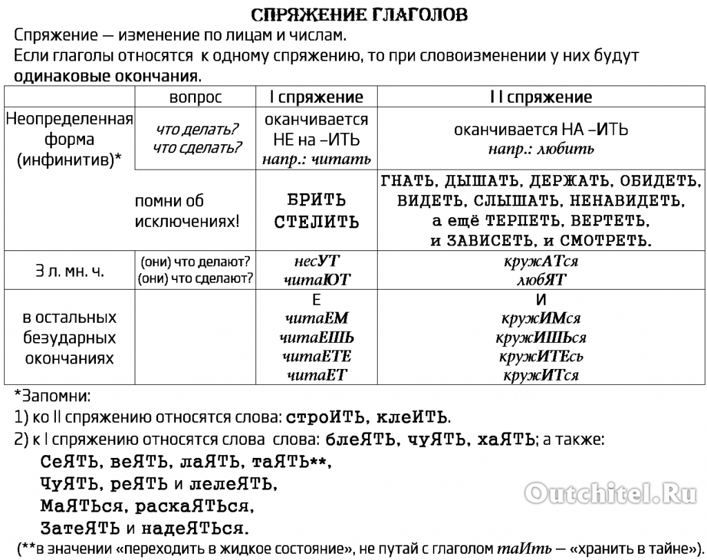 Спряжение глаголов (всё правило в одной таблице)