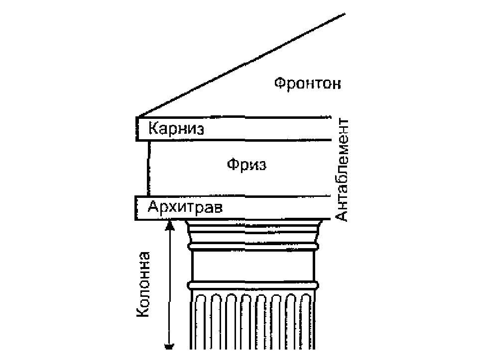 Фронтон-антаблемент-колонна (схема). Архитрав, фриз, карниз