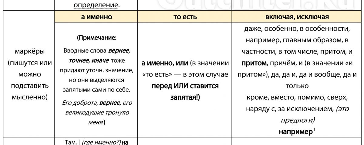 Уточняющие, пояснительные и присоединительные конструкции (конспект всех правил, таблица)