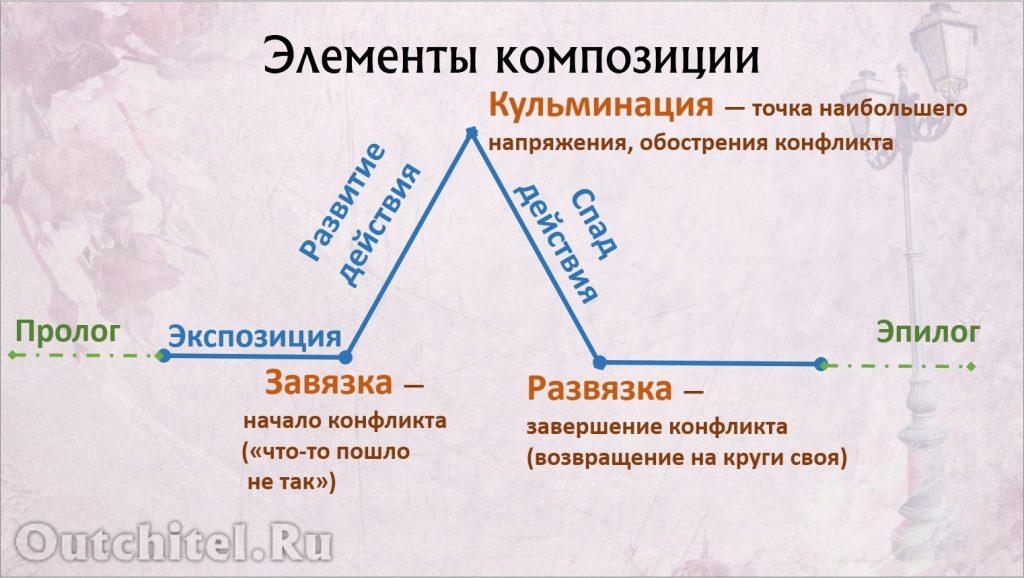 Композиция художественного произведния.2.Элементы композиции.Схема. Сост. Яна Гайдукова.