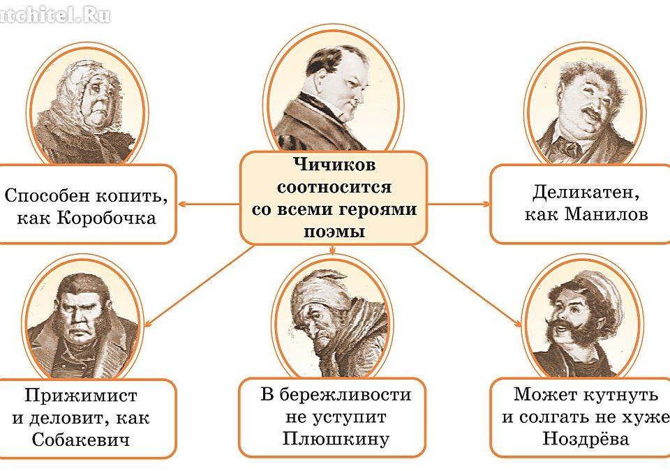 """Сходство Чичикова с помещиками """"Мертвых душ"""""""